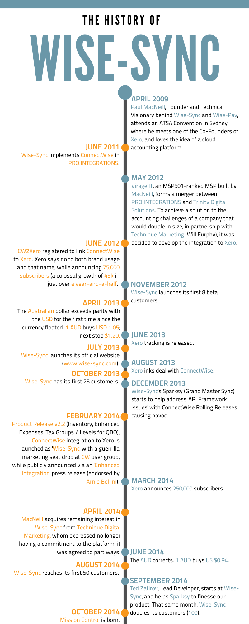 Wise-Sync Timeline 2019 x PT.1
