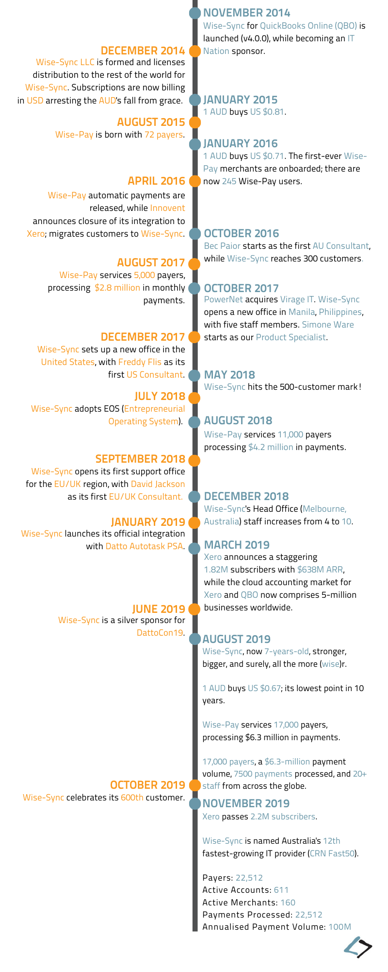 Wise-Syncs 10-Year Timeline - Revised x November 2019 - Pt.2.2
